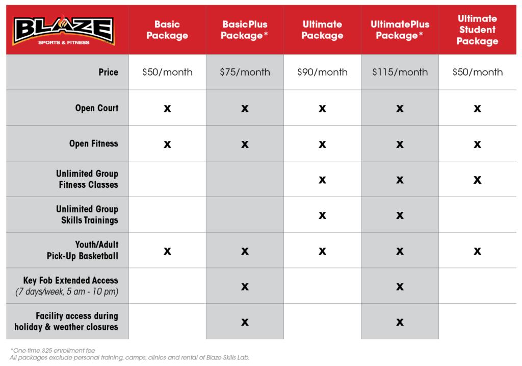 Blaze Pricing Chart